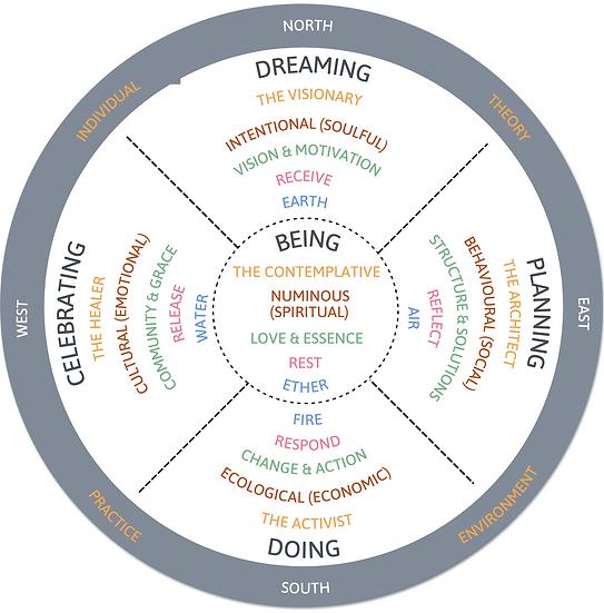 Regeneration Wheel (1) (amended).png