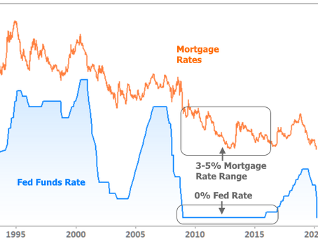 NO, You Can't Get That New 0% Mortgage Rate You Heard About