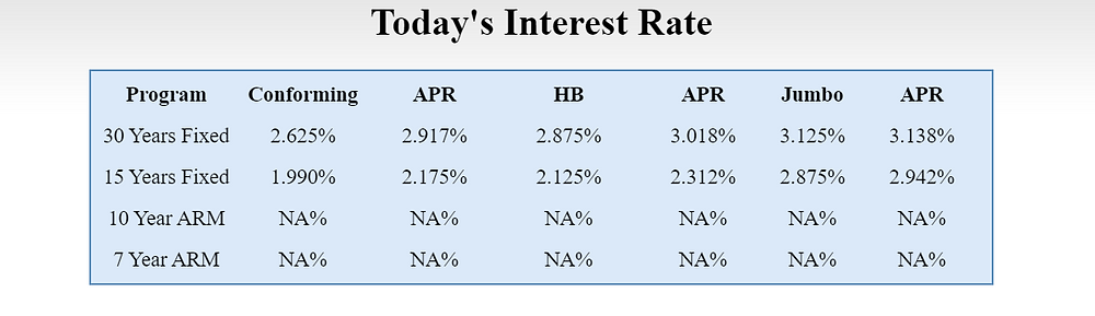Mortgage Interest Rates From Loan On Time