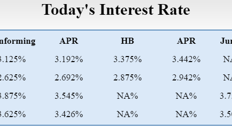 Today's Mortgage Rates 04/15/2020