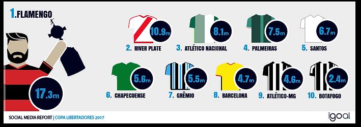 Flamengo, clube com maior presença nas redes sociais