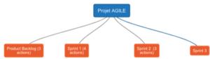 Méthode agile - SuiteProG - Une planification des projets adaptée pour la gestion du Backlog et des Sprints