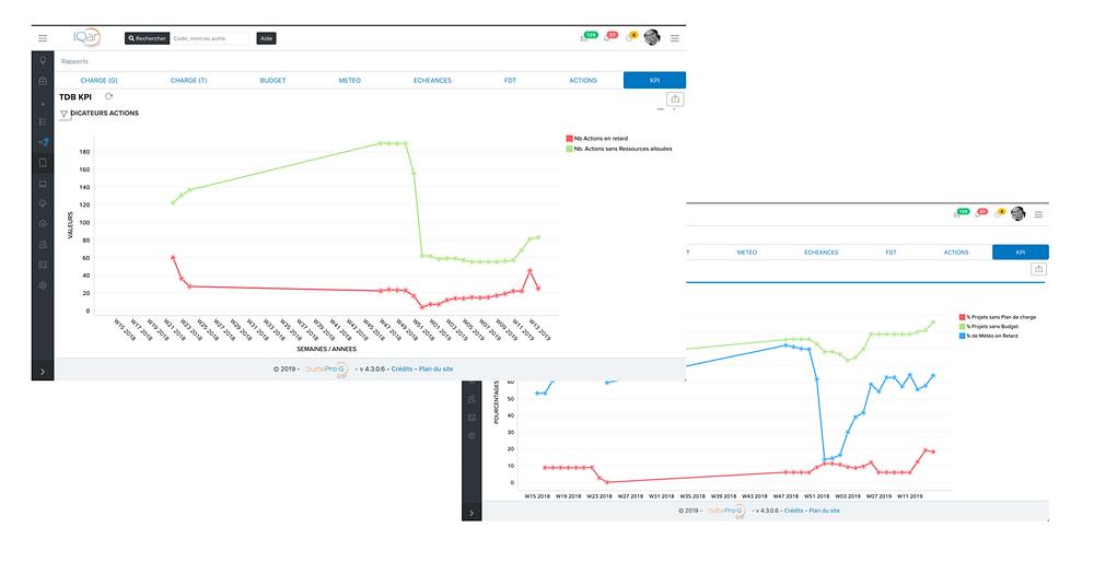 Piloter simplement ses indicateurs de performances (KPI).  SuiteProG