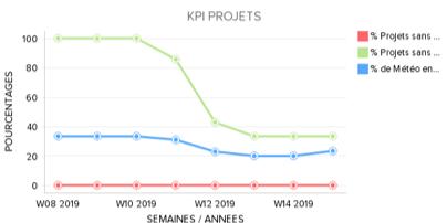 SuiteProG - Des KPI  pour maîtriser son investissement PPM