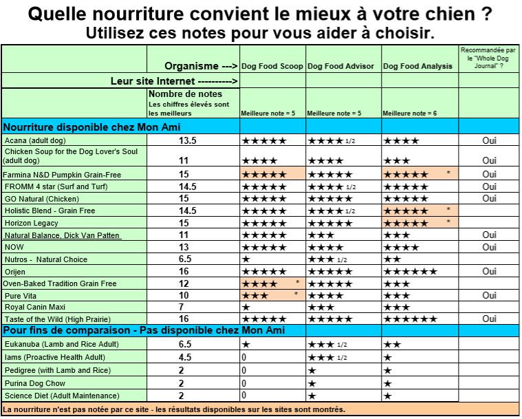 Dog Food Ratings - French for 19-02-07 p