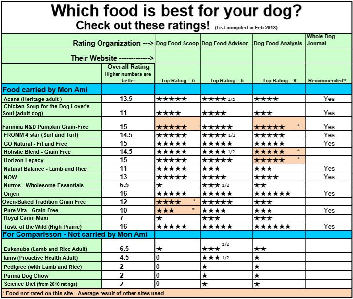 Dog Food Ratings - English for 19-02-07