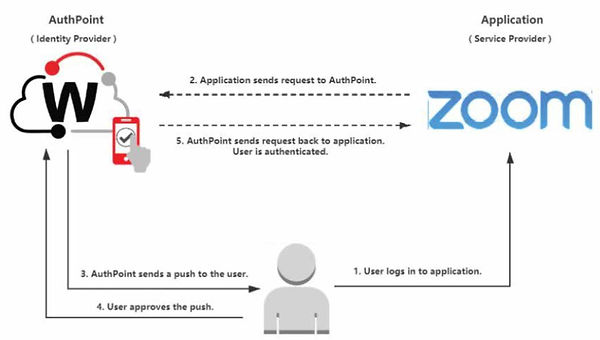 Watchguard Zoom Online Video Security Malaysia
