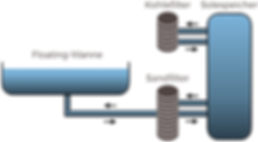 Schwerelos Floating Anlage Hygiene Techn