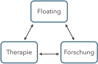 Floating Therapie Forschung