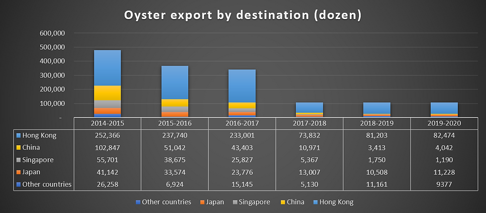 export by destination 2020.PNG
