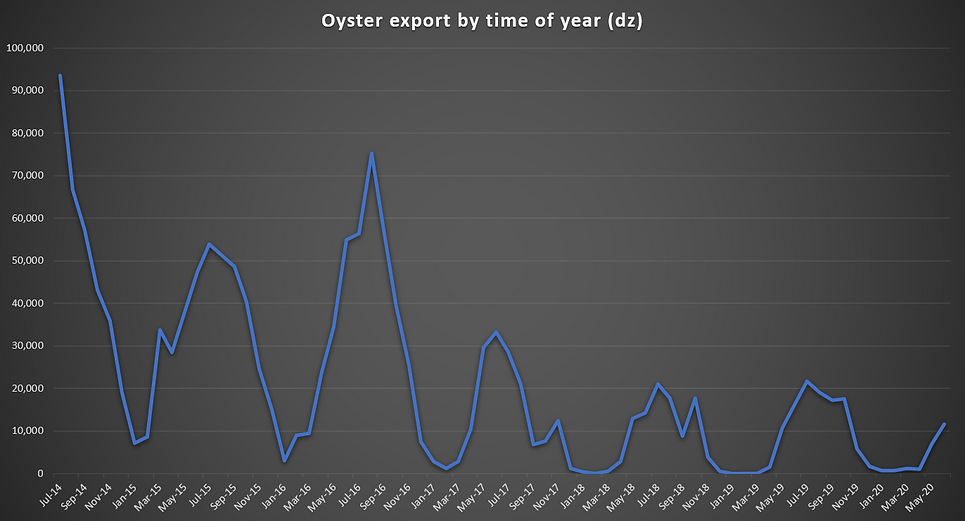 export by time of year 2020b.PNG