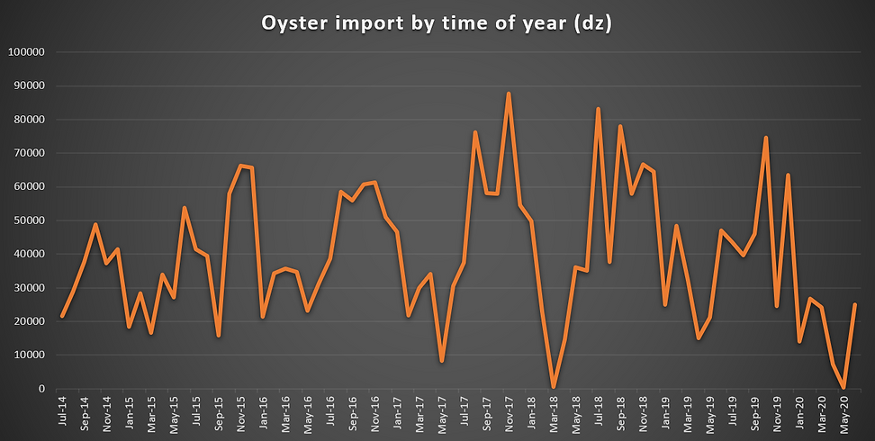 imports time of year 2020.PNG