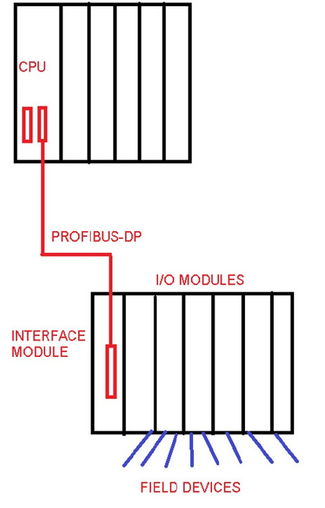 Difference Between Remote I/O and Distributed I/Os.
