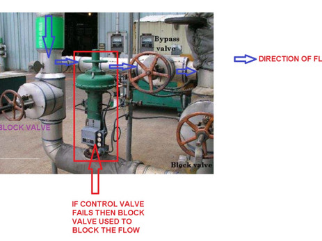 WHAT IS HAND JACK AND VIBRATION LOOP USED IN CONTROL VALVE?