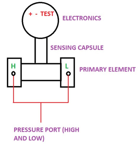 BASIC OF DIFFERENTIAL PRESSURE (DP) TRANSMITTER :