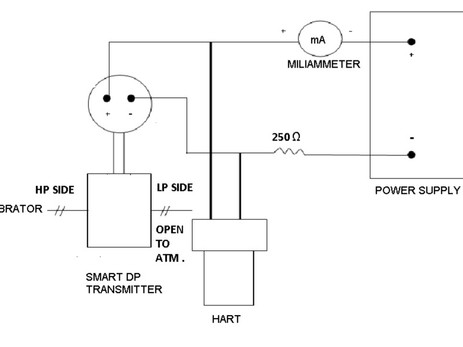 CALIBRATION OF SMART DP TRANSMITTER :