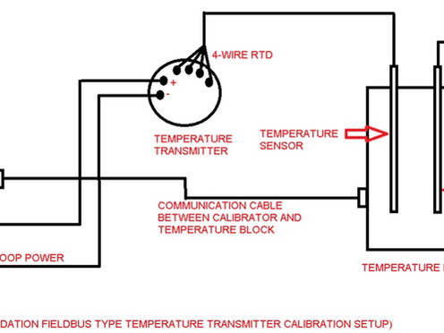 CALIBRATION OF FIELDBUS TYPE TEMPERATURE TRANSMITTER :