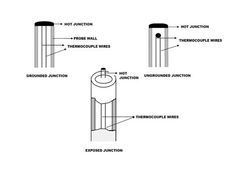 TYPES OF THERMOCOUPLE MEASURING JUNCTION :