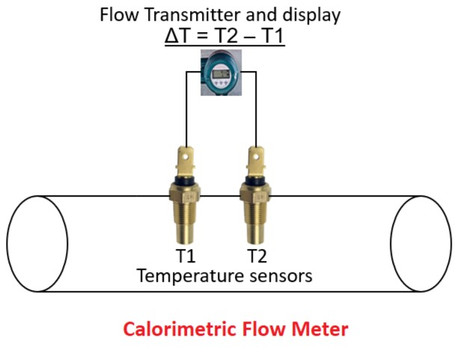 What Calorimetric Flow Meter and switch is?