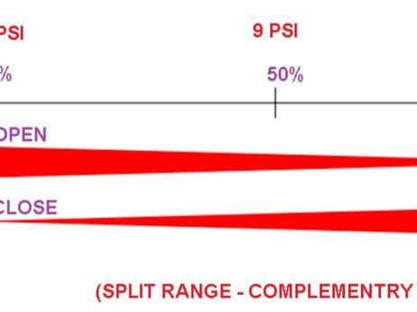 TYPES OF SPLIT RANGE CONTROL VALVE :