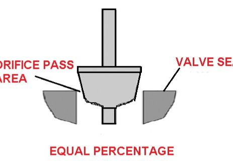 CONTROL VALVE CHARACTERISTIC :