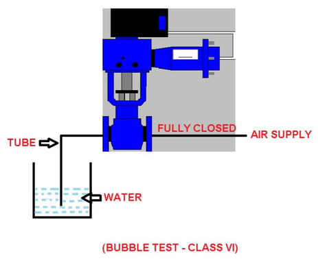 WHAT IS BUBBLE TEST IN CONTROL VALVE AND TYPES OF VALVE SEAT LEAKAGE CLASS :