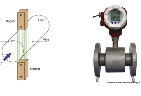 MAGNETIC FLOW METER :