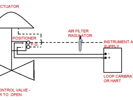 CALIBRATION OF THE CONTROL VALVE :