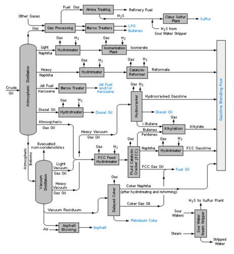 What is Block Flow Diagram?