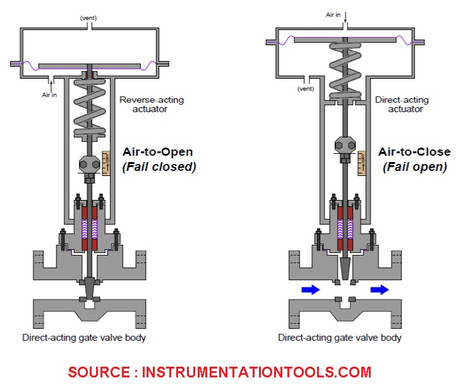 TYPES OF CONTROL VALVE FAILURE MODE :