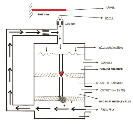 WHAT IS PNEUMATIC TRANSMITTER USED IN PROCESS INDSUTRIES? :