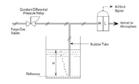 AIR BUBBLER PURGE SYSTEM :
