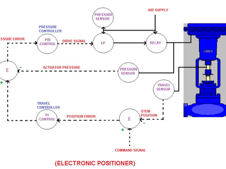 ELECTRONIC POSITIONER :