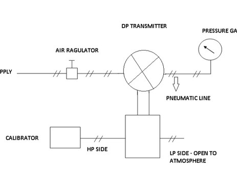 CALIBRATION OF PNEUMATIC TYPE DP TRANSMITTER :