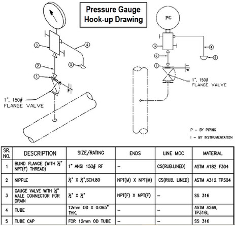 What Instrument Hook up Diagram is (Hook up Drawing)?