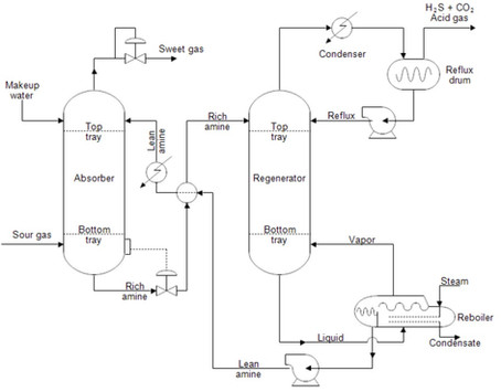 What Process Flow Diagram (PFD) is?