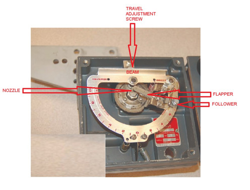 CALIBRATION OF THE CONTROL VALVE POSITIONER (D-SHAPED) :