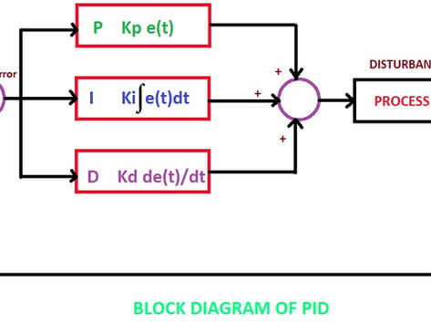 WHAT IS PID CONTROLLER?