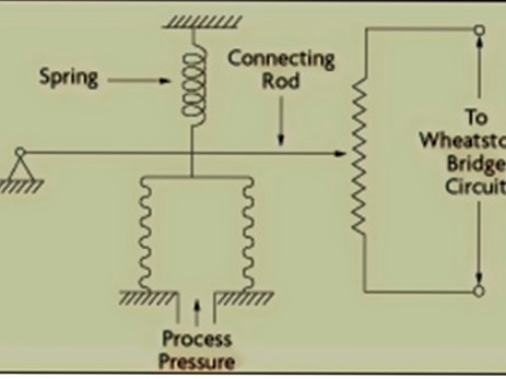 HOW WE GET ELECTRICAL OUTPUT IN PRESSURE TRANSMITTER :