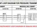 What Instrumentation Loop Diagram Is (LOOP DIAGRAM)?