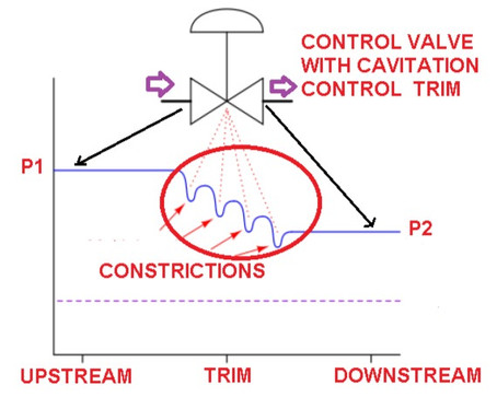 METHODS TO DIMINISH CONTROL VALVE CAVITATION :