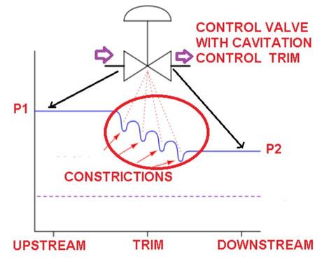 Four(4) Types of Method to reduce Control Valve Cavitation :