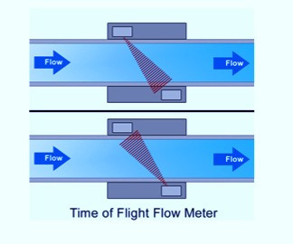 ULTRASONIC FLOW METER :