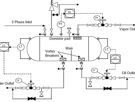 What Piping and Instrumentation Diagram(P&ID) is?