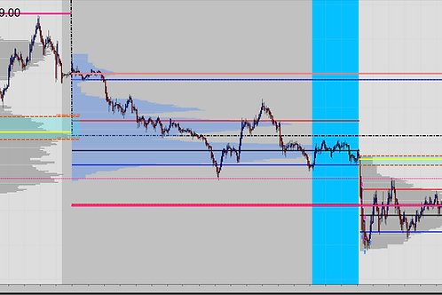 TWST Market Profile for NinjaTrader 8