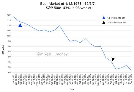 Bear market of 1974-74 vs Bear market of 2020 - Adrian the Accountant - Mixed__Money