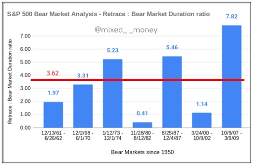 Retrace length : Bear market duration ratio - Bear markets since 1950 - Adrian the Accountant - Mixed__Money