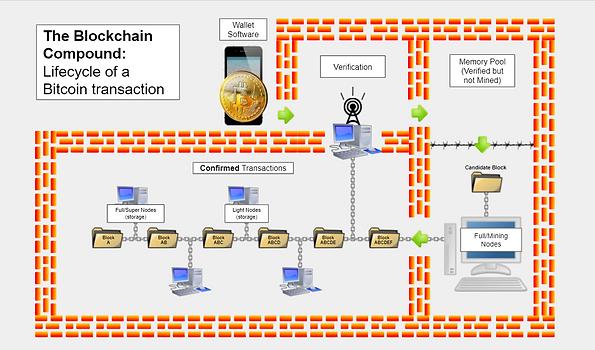 blockchain compound.PNG
