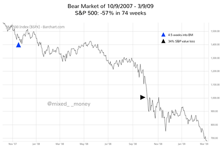 Bear market of 2007-09 vs Bear market of 2020 - Adrian the Accountant - Mixed__Money