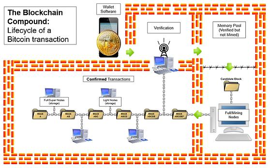bitcoin blockchain white background.PNG